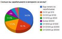 Сколько зарабатывают в месяц посетители 9SEO.RU