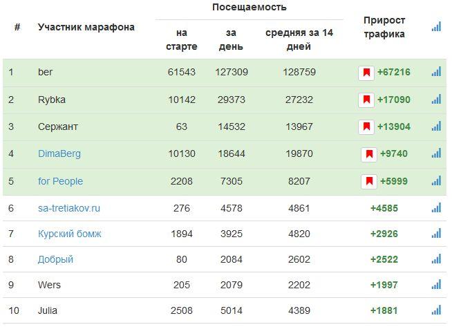 Marafon_top10