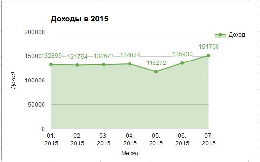Доходы в 2015