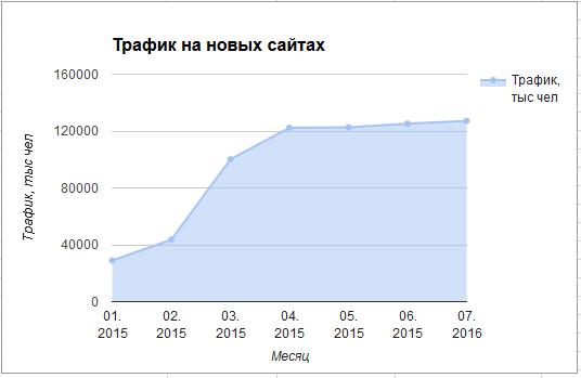 Сайты 2015