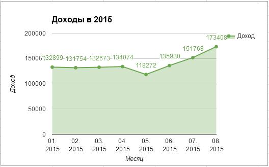 Доход в 2015