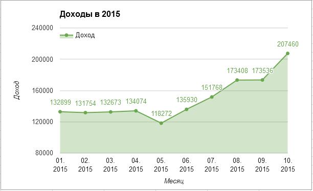 Доходы 2015