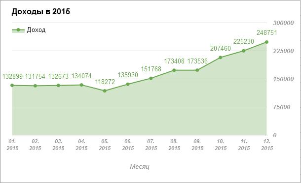 доход 2015