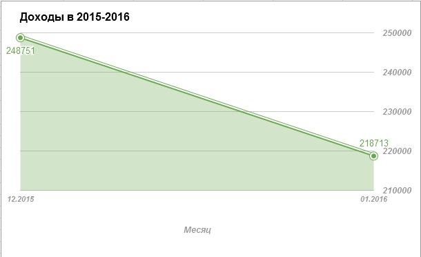 Доходы 2015-2016