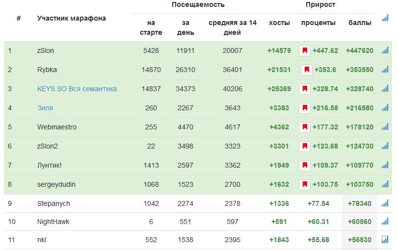 Таблица-рейтинг
