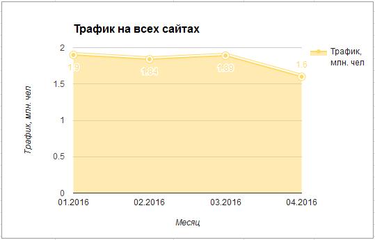 Трафик на всех сайтах в 2016