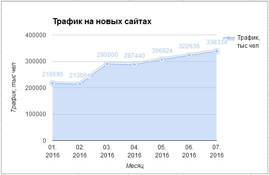 Трафик на новых сайтах