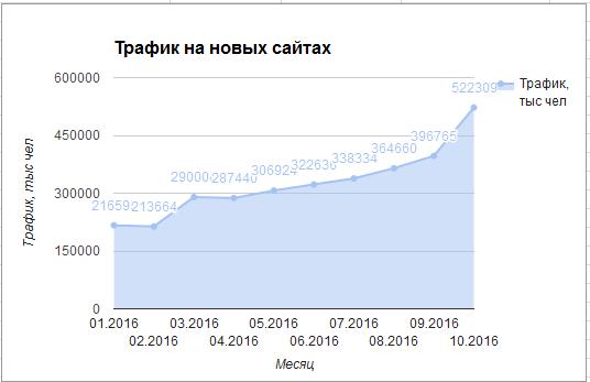 Траф на новых сайтах