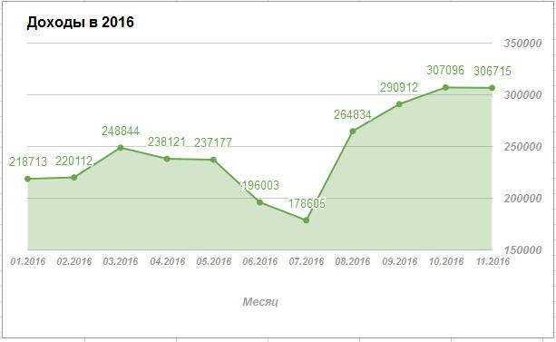 Доходы в 2016